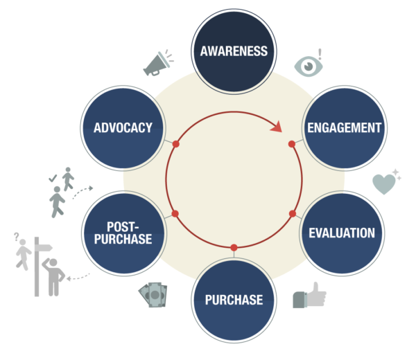 An example of a customer lifecycle or journey